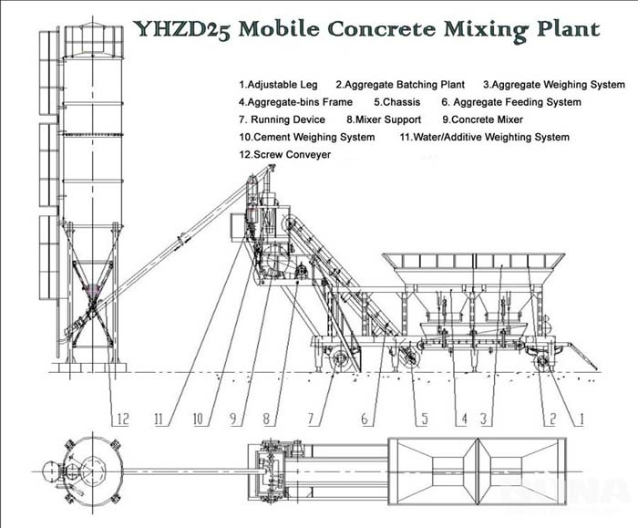 25m3/h Mobile Concrete Mixing Plant